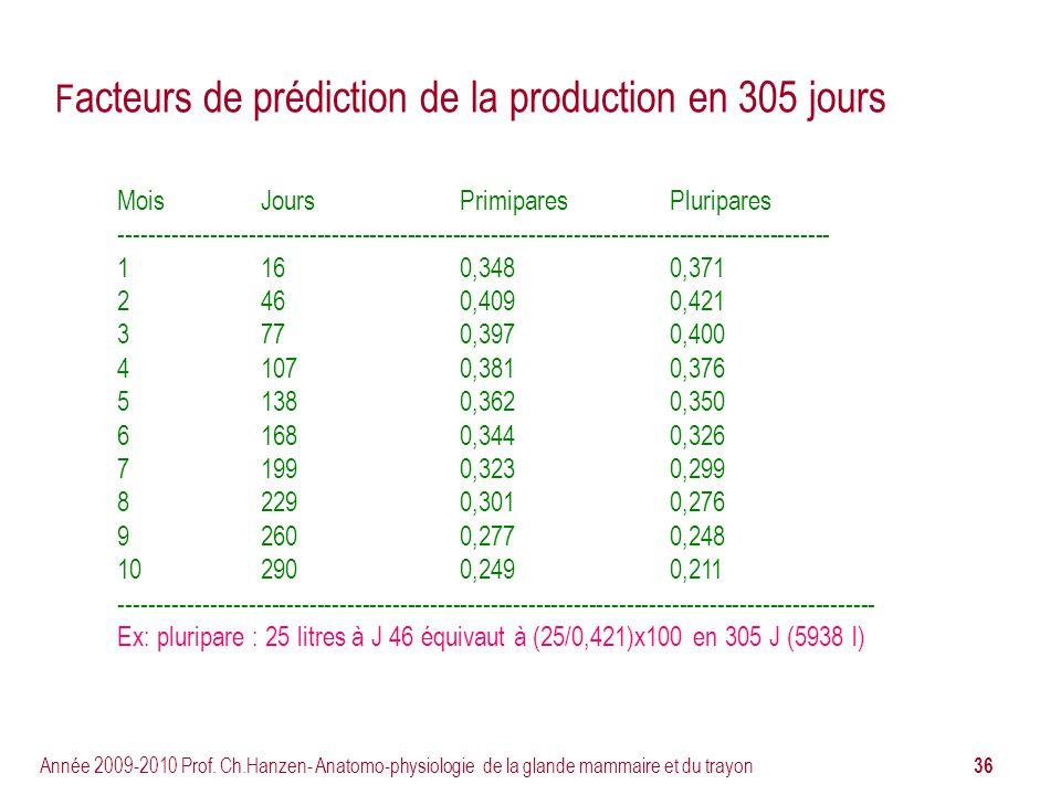36 Année 2009-2010 Prof. Ch.Hanzen- Anatomo-physiologie de la glande mammaire et du trayon F acteurs de prédiction de la production en 305 jours MoisJ