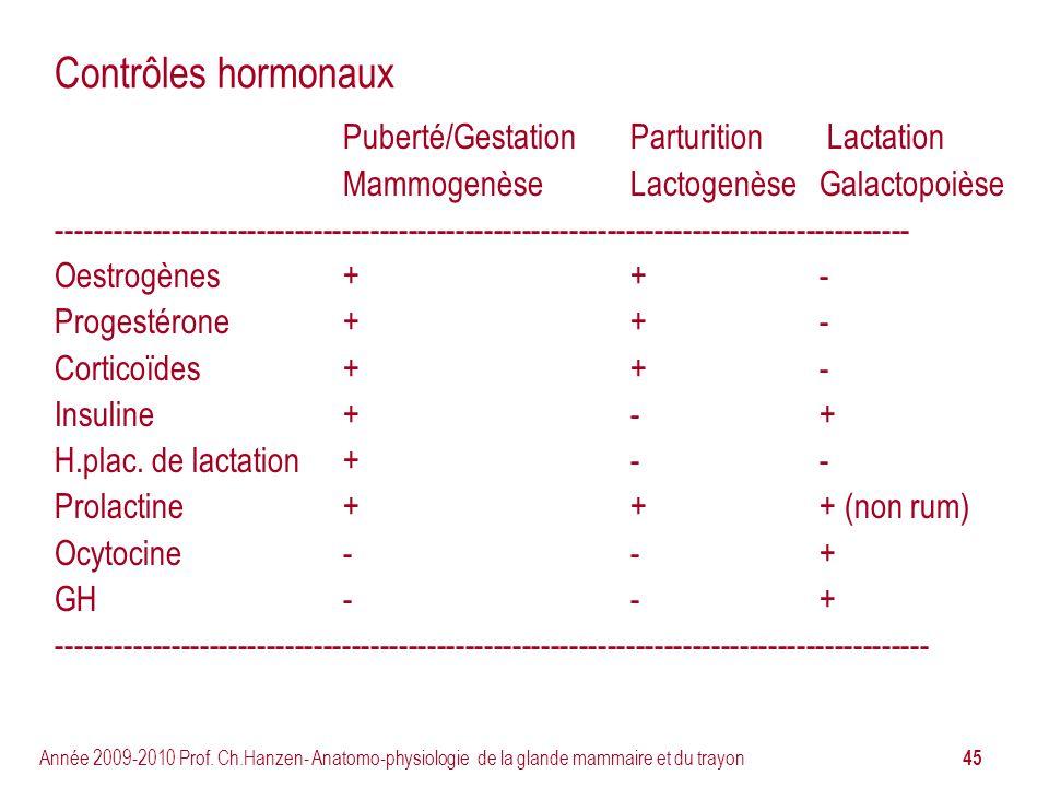45 Année 2009-2010 Prof. Ch.Hanzen- Anatomo-physiologie de la glande mammaire et du trayon Contrôles hormonaux Puberté/GestationParturition Lactation