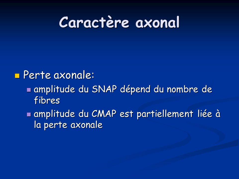 Caractère axonal Perte axonale: Perte axonale: amplitude du SNAP dépend du nombre de fibres amplitude du SNAP dépend du nombre de fibres amplitude du