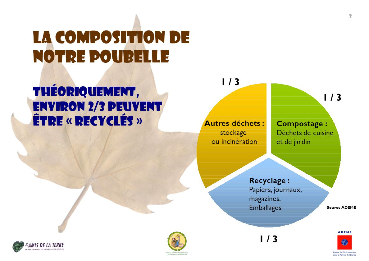 La composition de Notre poubelle Théoriquement, environ 2/3 peuvent être « recyclés » 1 / 3 Compostage : Déchets de cuisine et de jardin Recyclage : P