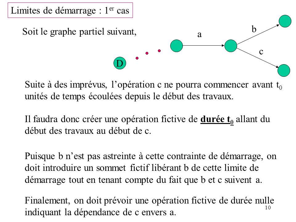 10 Limites de démarrage : 1 er cas Soit le graphe partiel suivant, D a b c Suite à des imprévus, lopération c ne pourra commencer avant t 0 unités de