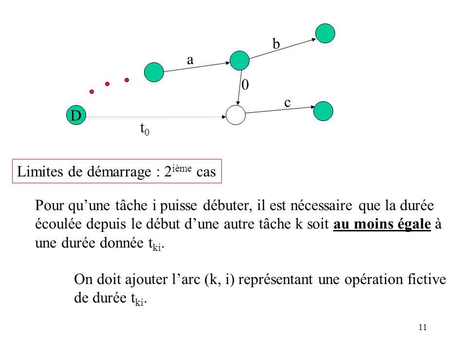 11 D a b c 0 t0t0 Limites de démarrage : 2 ième cas Pour quune tâche i puisse débuter, il est nécessaire que la durée écoulée depuis le début dune aut