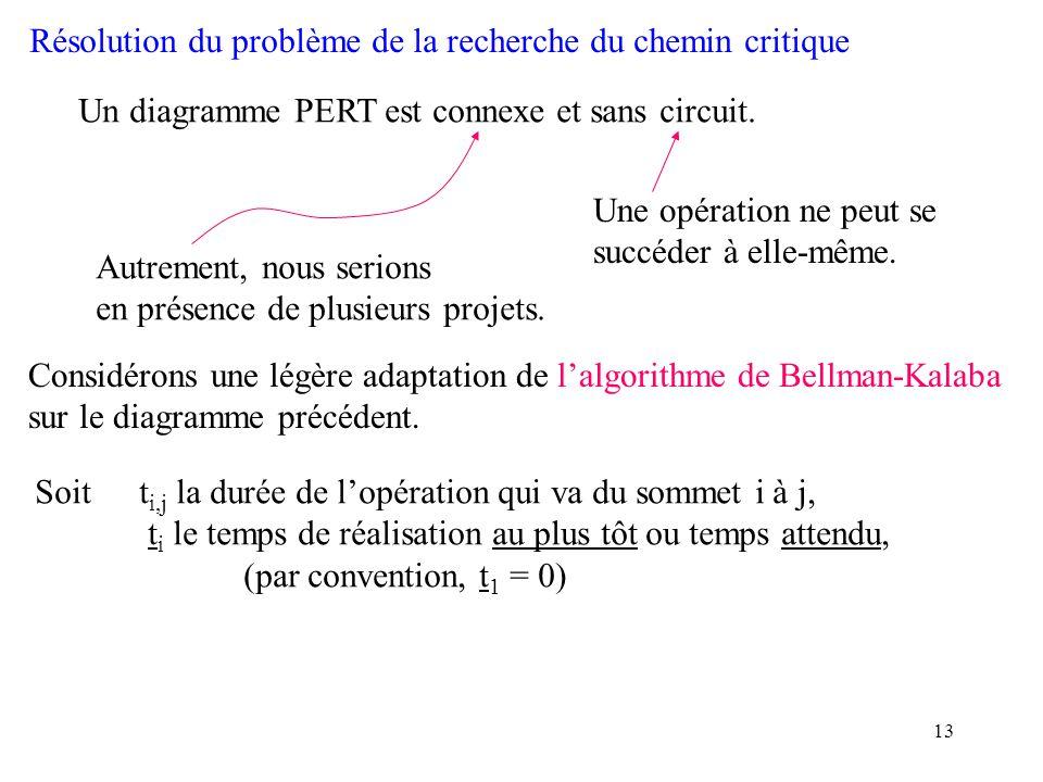 13 Résolution du problème de la recherche du chemin critique Un diagramme PERT est connexe et sans circuit. Autrement, nous serions en présence de plu