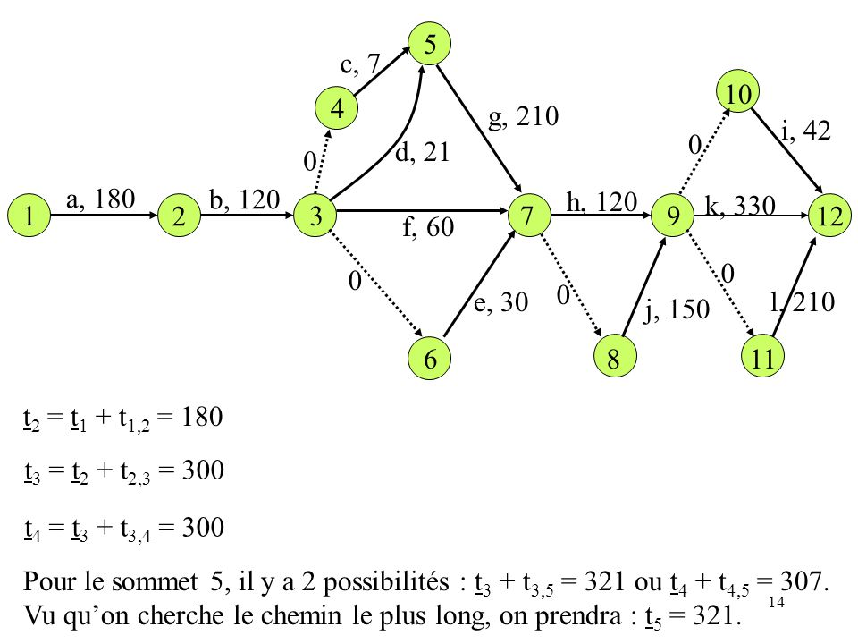 14 1 12 a, 180 b, 120 c, 7 d, 21 e, 30 f, 60 g, 210 h, 120 j, 150 i, 42 l, 210 k, 330 2 3 6 0 0 7 8 9 11 0 10 0 5 4 0 t 2 = t 1 + t 1,2 = 180 t 3 = t