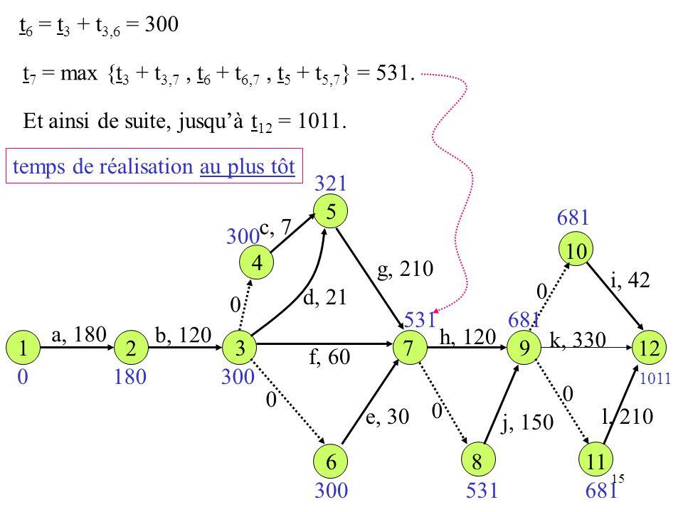 15 t 6 = t 3 + t 3,6 = 300 t 7 = max {t 3 + t 3,7, t 6 + t 6,7, t 5 + t 5,7 } = 531. Et ainsi de suite, jusquà t 12 = 1011. 1 12 a, 180 b, 120 c, 7 d,