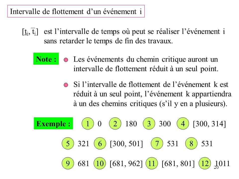20 Intervalle de flottement dun événement i [t i, t i ]est lintervalle de temps où peut se réaliser lévénement i sans retarder le temps de fin des tra