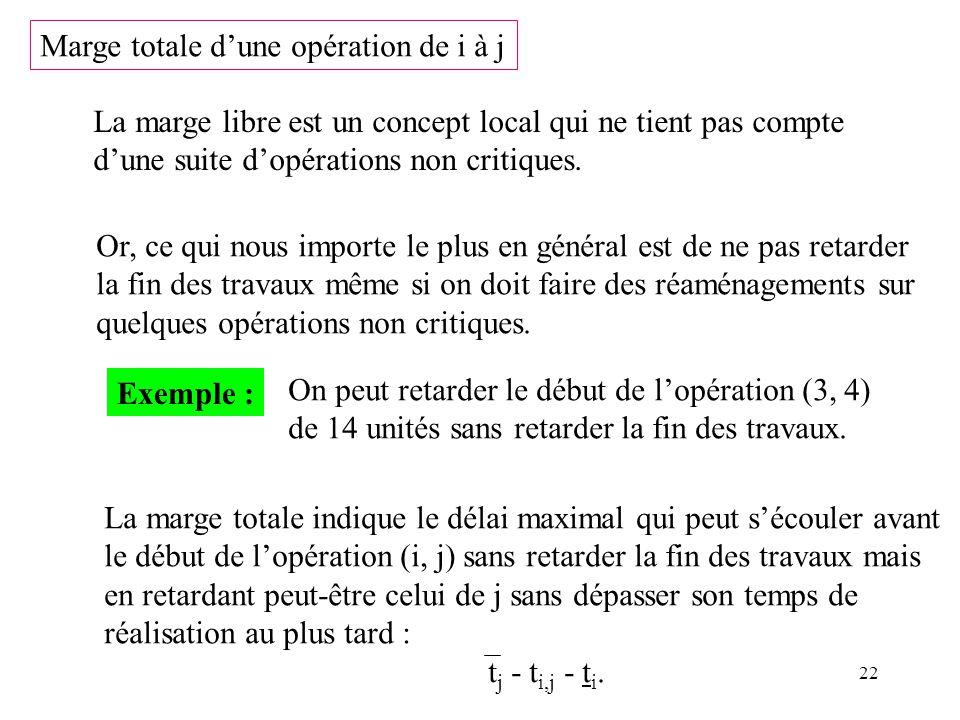 22 La marge libre est un concept local qui ne tient pas compte dune suite dopérations non critiques. Marge totale dune opération de i à j Or, ce qui n