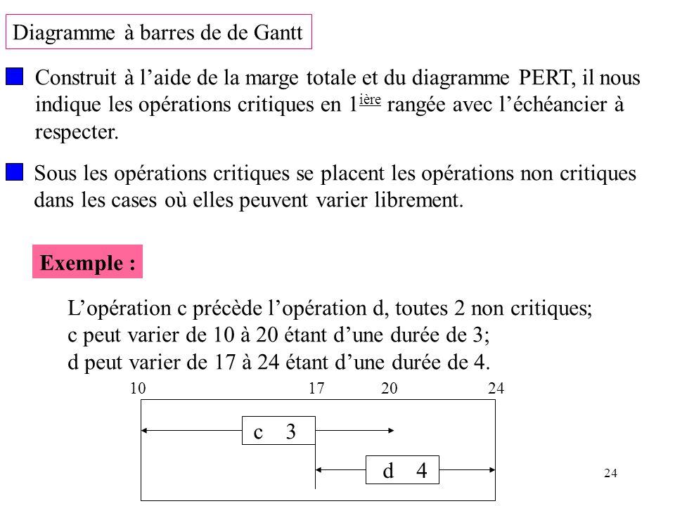 24 Diagramme à barres de de Gantt Construit à laide de la marge totale et du diagramme PERT, il nous indique les opérations critiques en 1 ière rangée
