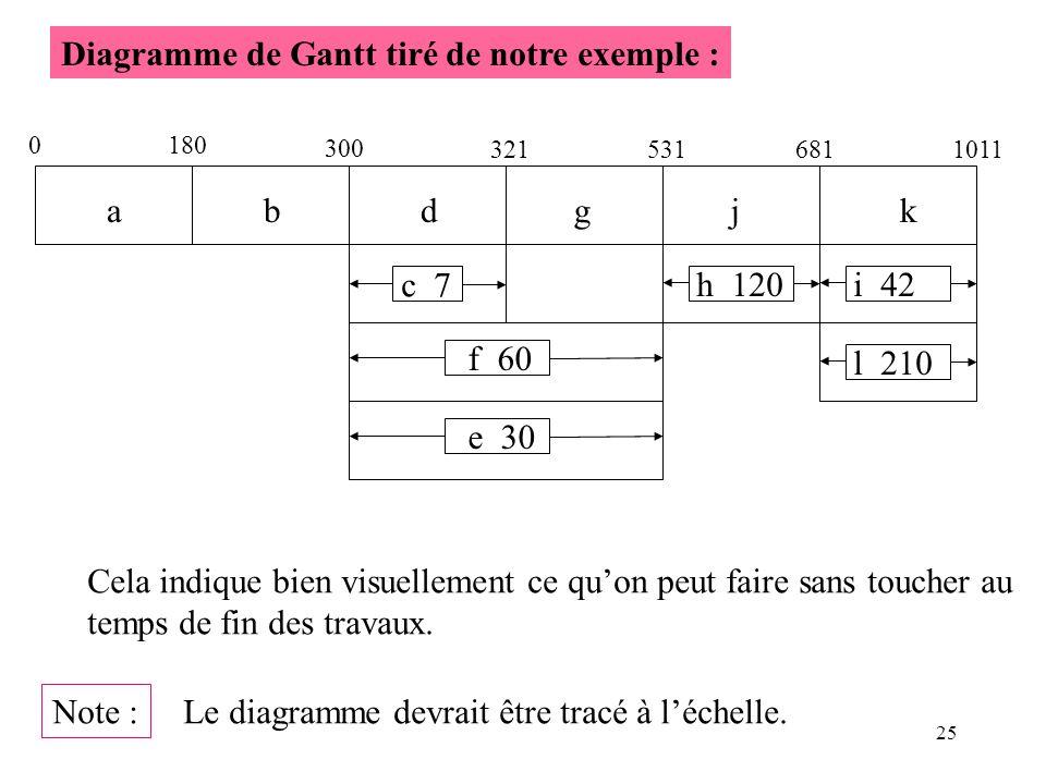 25 Diagramme de Gantt tiré de notre exemple : 0 180 ab 300 dgjk 3215316811011 c 7 f 60 e 30 h 120i 42 l 210 Cela indique bien visuellement ce quon peu