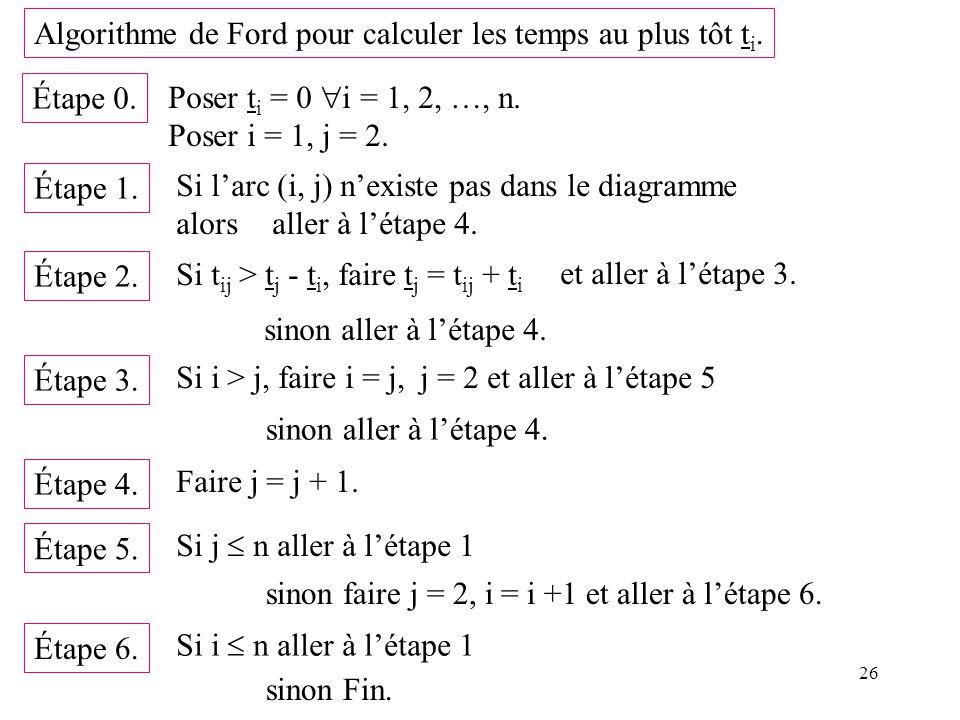 26 Algorithme de Ford pour calculer les temps au plus tôt t i. Étape 0. Poser t i = 0 i = 1, 2, …, n. Poser i = 1, j = 2. Étape 1. Si larc (i, j) nexi