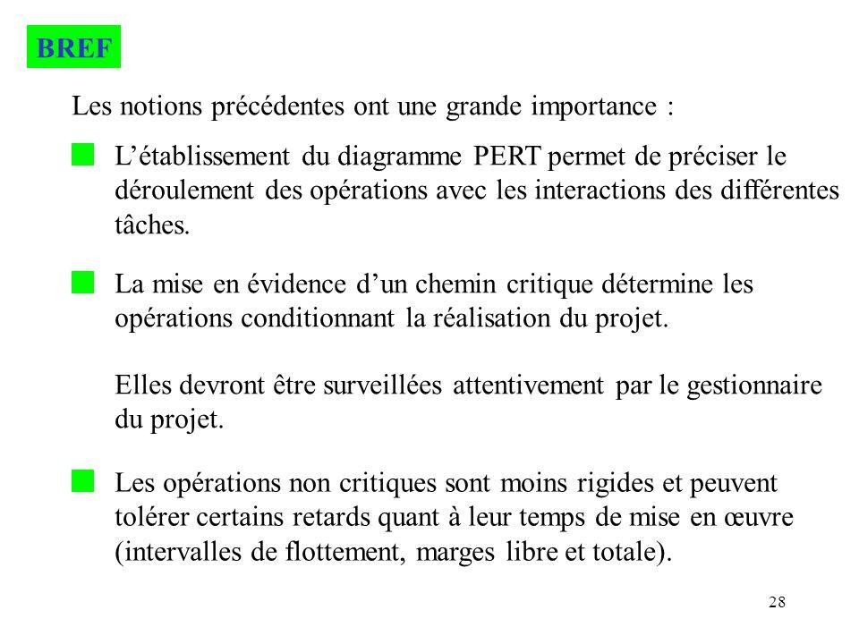 28 BREF Les notions précédentes ont une grande importance : Létablissement du diagramme PERT permet de préciser le déroulement des opérations avec les