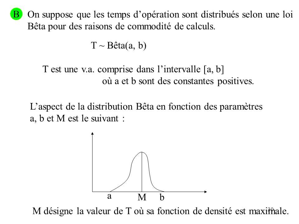 30 B On suppose que les temps dopération sont distribués selon une loi Bêta pour des raisons de commodité de calculs. T ~ Bêta(a, b) T est une v.a. co
