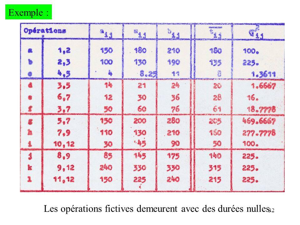 32 Exemple : Les opérations fictives demeurent avec des durées nulles.