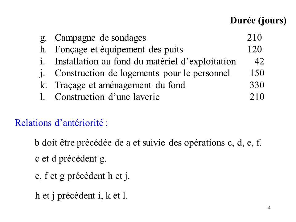 4 g.Campagne de sondages210 h.Fonçage et équipement des puits120 i.Installation au fond du matériel dexploitation 42 j.Construction de logements pour