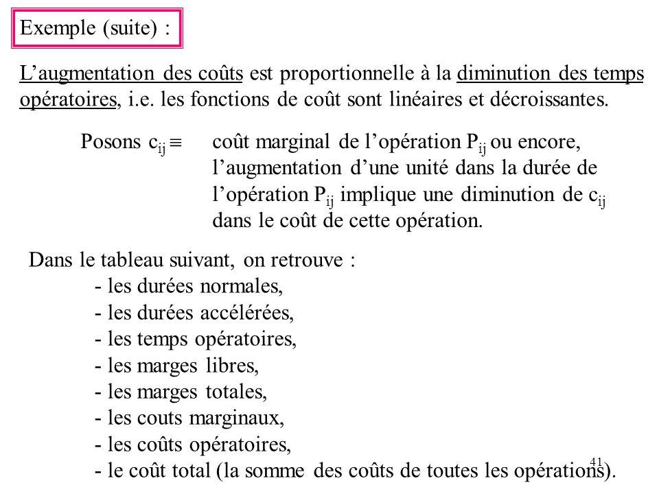 41 Exemple (suite) : Laugmentation des coûts est proportionnelle à la diminution des temps opératoires, i.e. les fonctions de coût sont linéaires et d