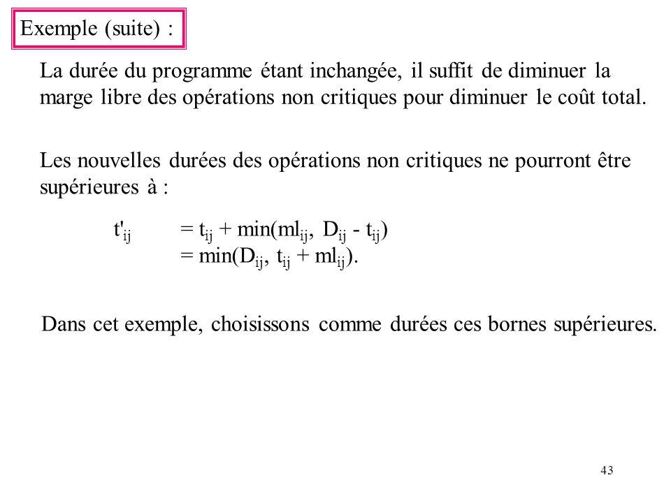 43 Exemple (suite) : La durée du programme étant inchangée, il suffit de diminuer la marge libre des opérations non critiques pour diminuer le coût to