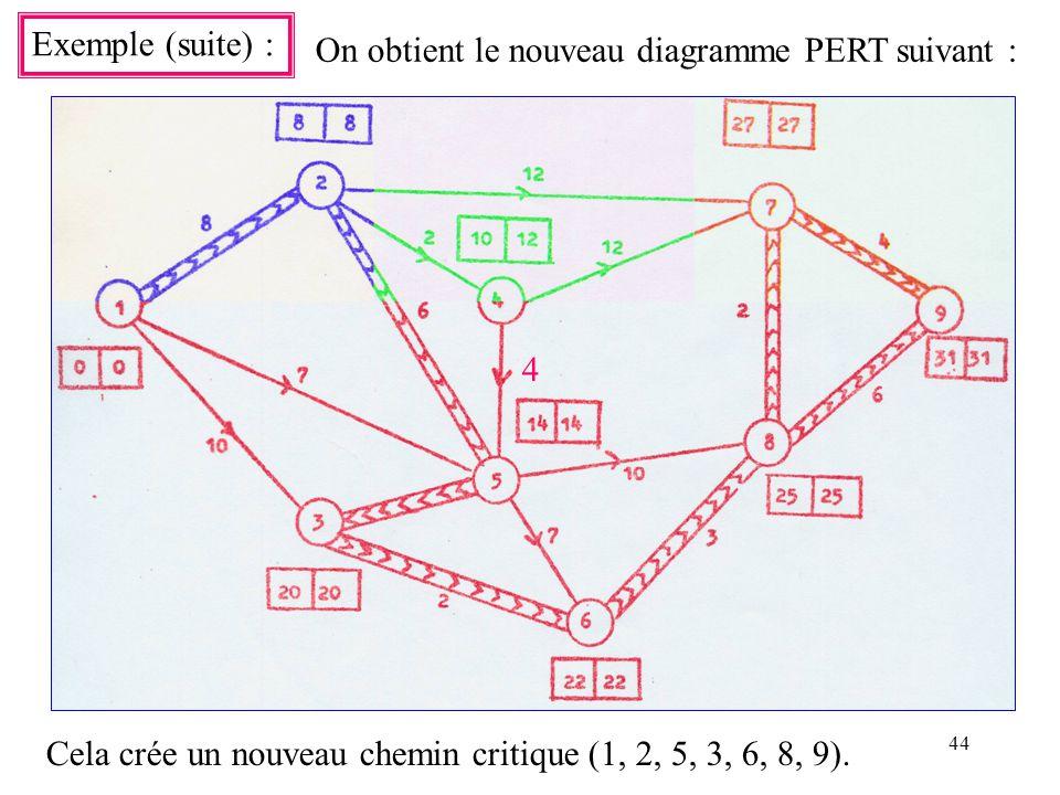 44 Exemple (suite) : On obtient le nouveau diagramme PERT suivant : Cela crée un nouveau chemin critique (1, 2, 5, 3, 6, 8, 9). 4