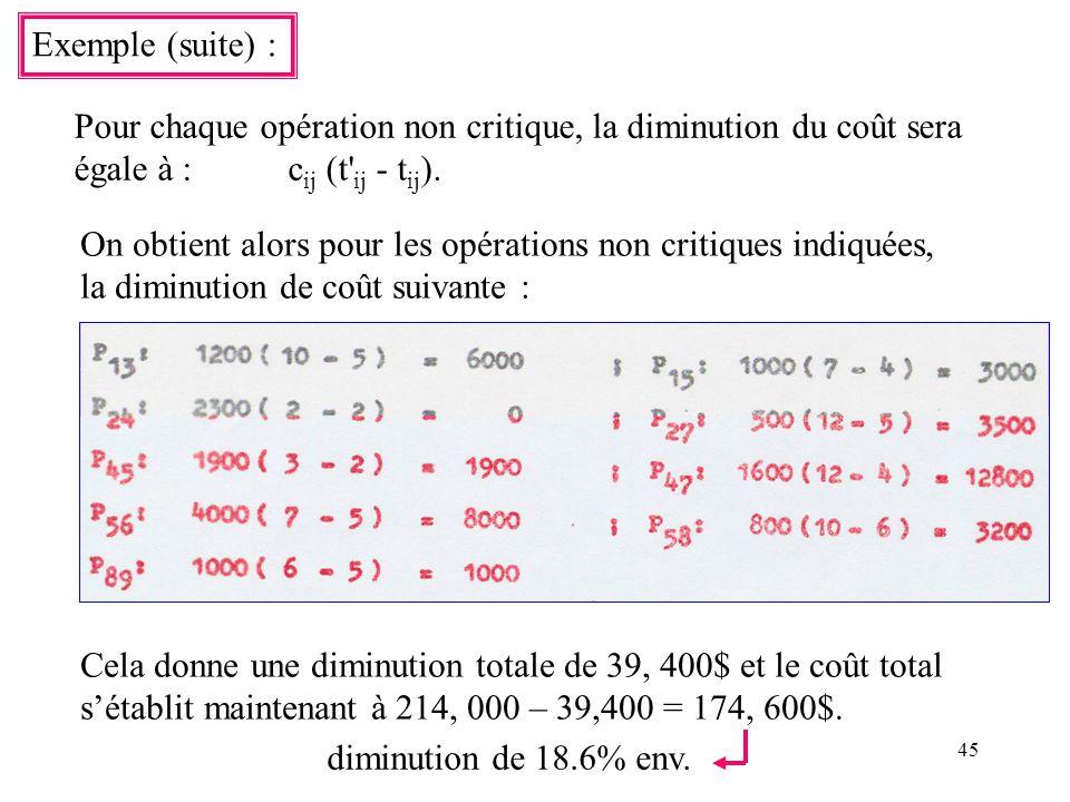 45 Exemple (suite) : Pour chaque opération non critique, la diminution du coût sera égale à :c ij (t' ij - t ij ). On obtient alors pour les opération