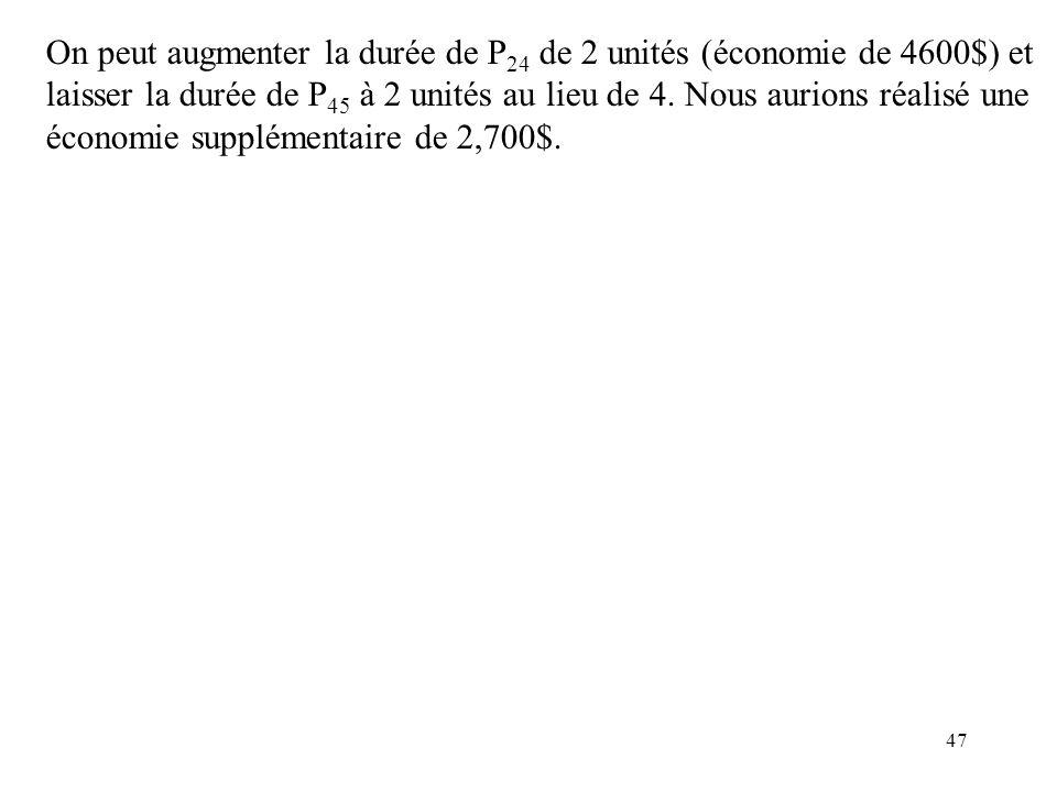 47 On peut augmenter la durée de P 24 de 2 unités (économie de 4600$) et laisser la durée de P 45 à 2 unités au lieu de 4. Nous aurions réalisé une éc