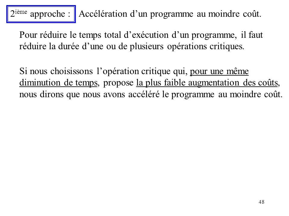 48 2 ième approche : Accélération dun programme au moindre coût. Pour réduire le temps total dexécution dun programme, il faut réduire la durée dune o