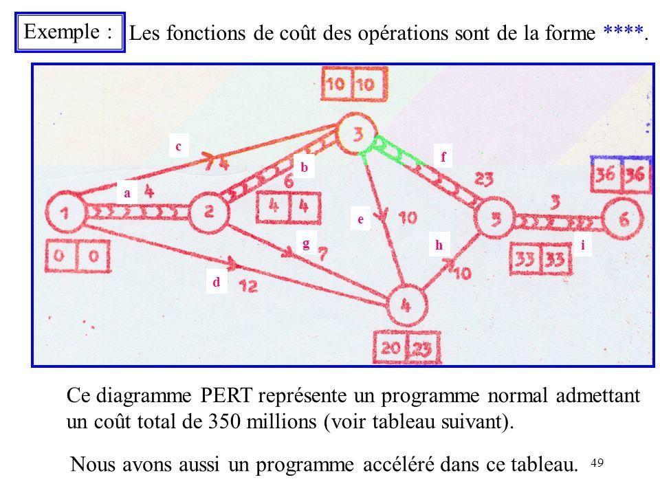 49 Exemple : g f h d c e i b a Les fonctions de coût des opérations sont de la forme ****. Ce diagramme PERT représente un programme normal admettant