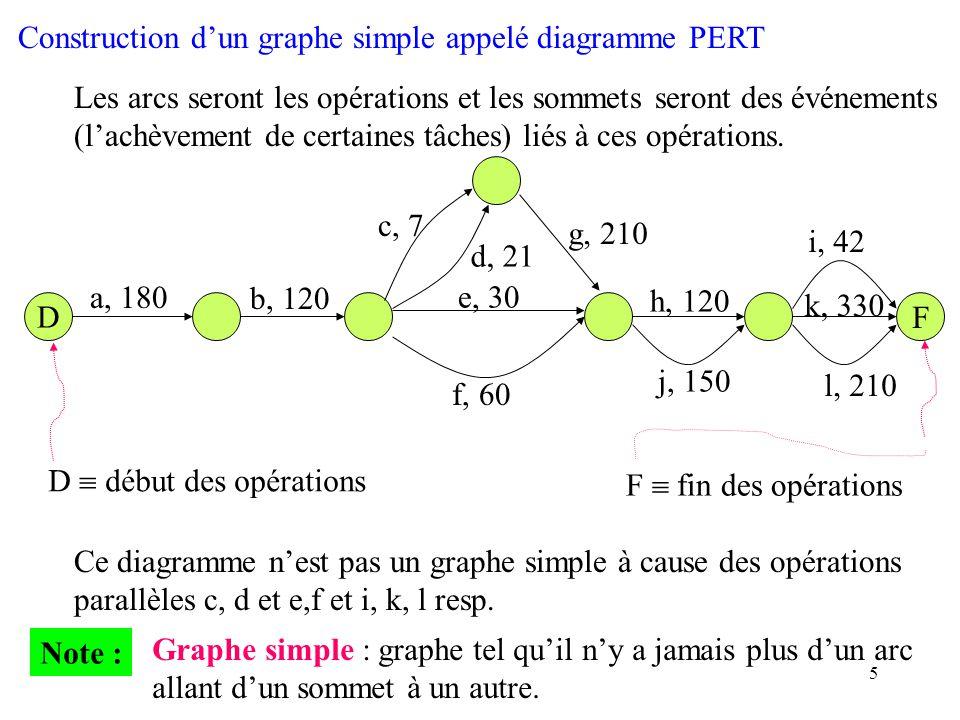 5 Construction dun graphe simple appelé diagramme PERT Les arcs seront les opérations et les sommets seront des événements (lachèvement de certaines t