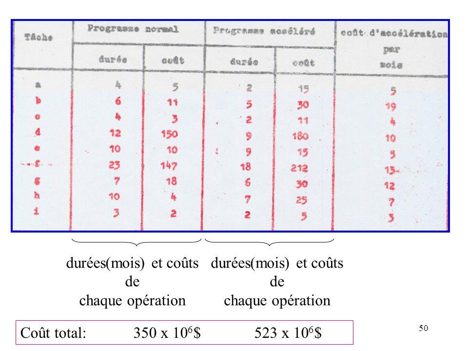 50 durées(mois) et coûts de chaque opération durées(mois) et coûts de chaque opération Coût total: 350 x 10 6 $523 x 10 6 $