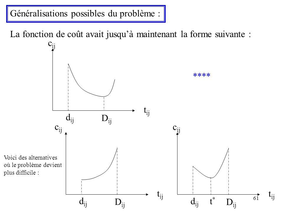 61 Généralisations possibles du problème : La fonction de coût avait jusquà maintenant la forme suivante : t ij c ij d ij D ij **** t ij c ij d ij D i
