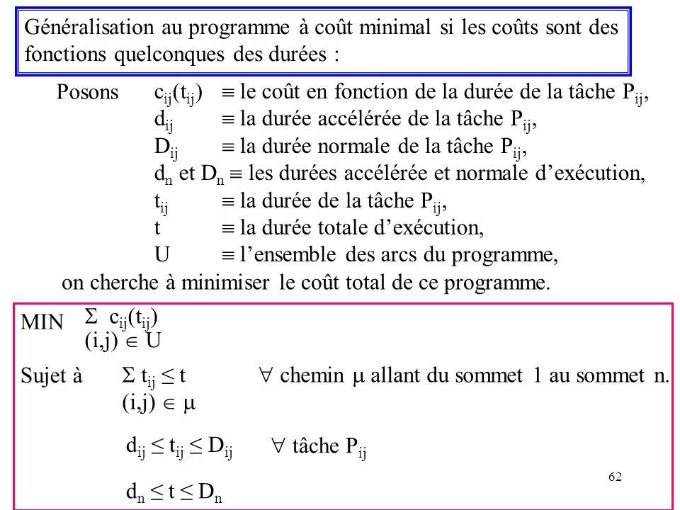 62 Généralisation au programme à coût minimal si les coûts sont des fonctions quelconques des durées : Posons c ij (t ij ) le coût en fonction de la d
