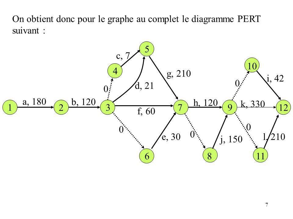 7 1 12 a, 180 b, 120 c, 7 d, 21 e, 30 f, 60 g, 210 h, 120 j, 150 i, 42 l, 210 k, 330 On obtient donc pour le graphe au complet le diagramme PERT suiva