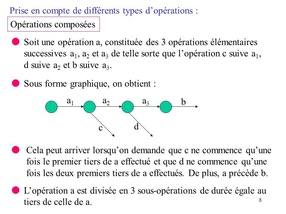 8 Prise en compte de différents types dopérations : Opérations composées Soit une opération a, constituée des 3 opérations élémentaires successives a