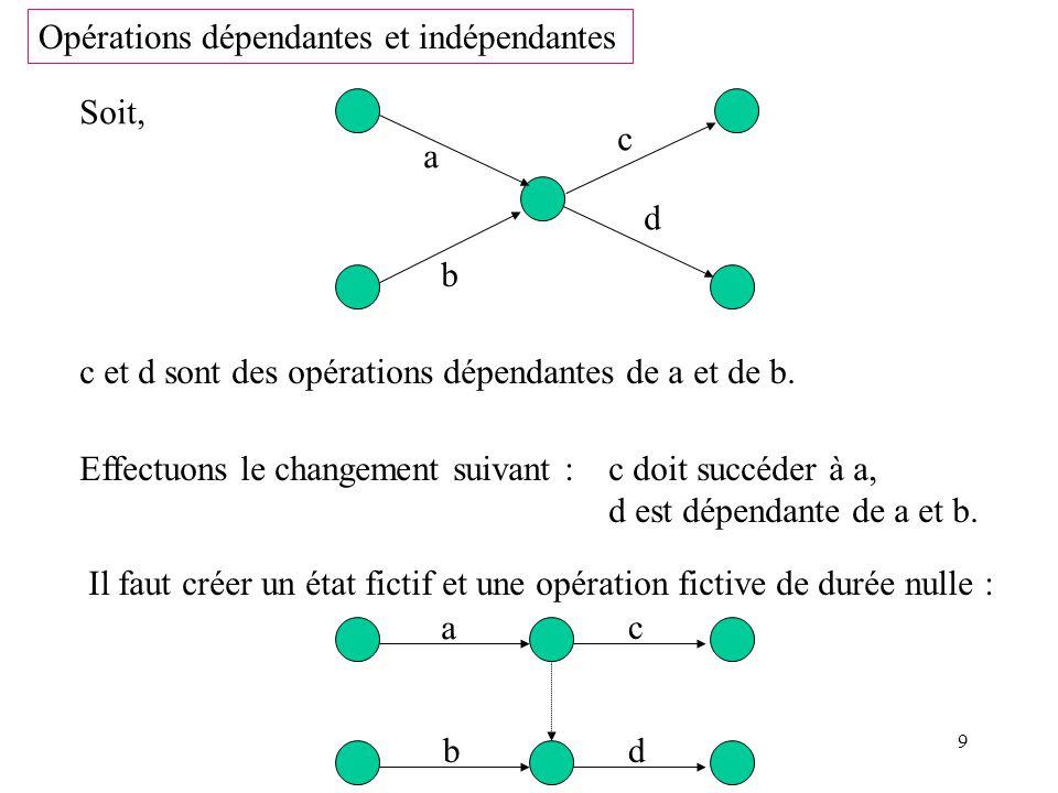 10 Limites de démarrage : 1 er cas Soit le graphe partiel suivant, D a b c Suite à des imprévus, lopération c ne pourra commencer avant t 0 unités de temps écoulées depuis le début des travaux.