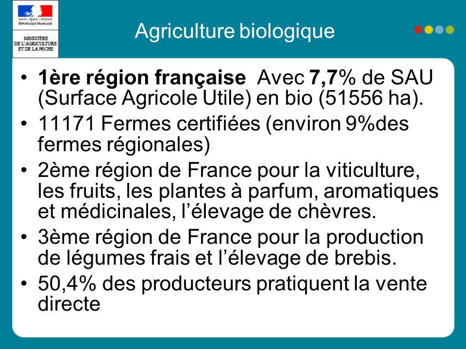 Agriculture biologique 1ère région française Avec 7,7% de SAU (Surface Agricole Utile) en bio (51556 ha).