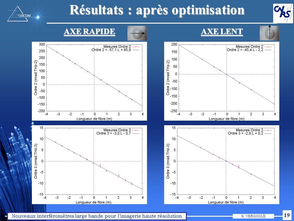 Nouveaux interféromètres large bande pour limagerie haute résolution S. VERGNOLE 19 Résultats : après optimisation AXE RAPIDE AXE LENT