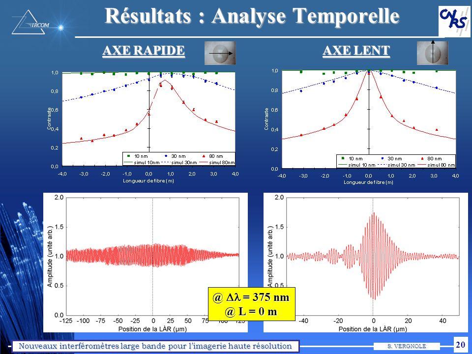 Nouveaux interféromètres large bande pour limagerie haute résolution S. VERGNOLE 20 Résultats : Analyse Temporelle @ = 375 nm @ L = 0 m AXE RAPIDE AXE