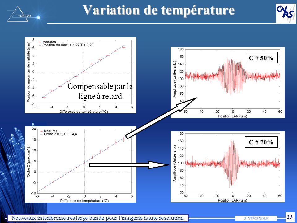 Nouveaux interféromètres large bande pour limagerie haute résolution S. VERGNOLE 23 Variation de température Compensable par la ligne à retard C # 70%