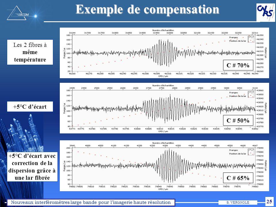 Nouveaux interféromètres large bande pour limagerie haute résolution S. VERGNOLE 25 Les 2 fibres à même température Exemple de compensation C # 70% +5