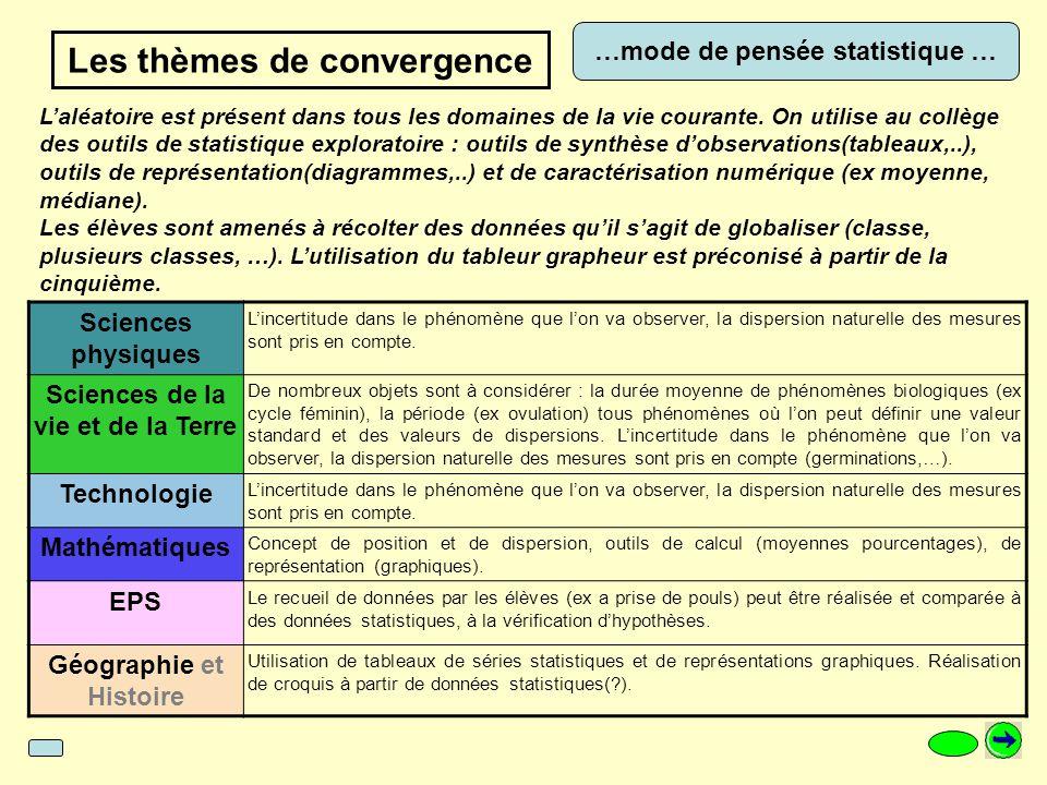 Météorologie et climatologie Sciences physiques Expérimentation sur les changements détat de leau, cycle de leau et mesures de paramètres. Rôle dans l