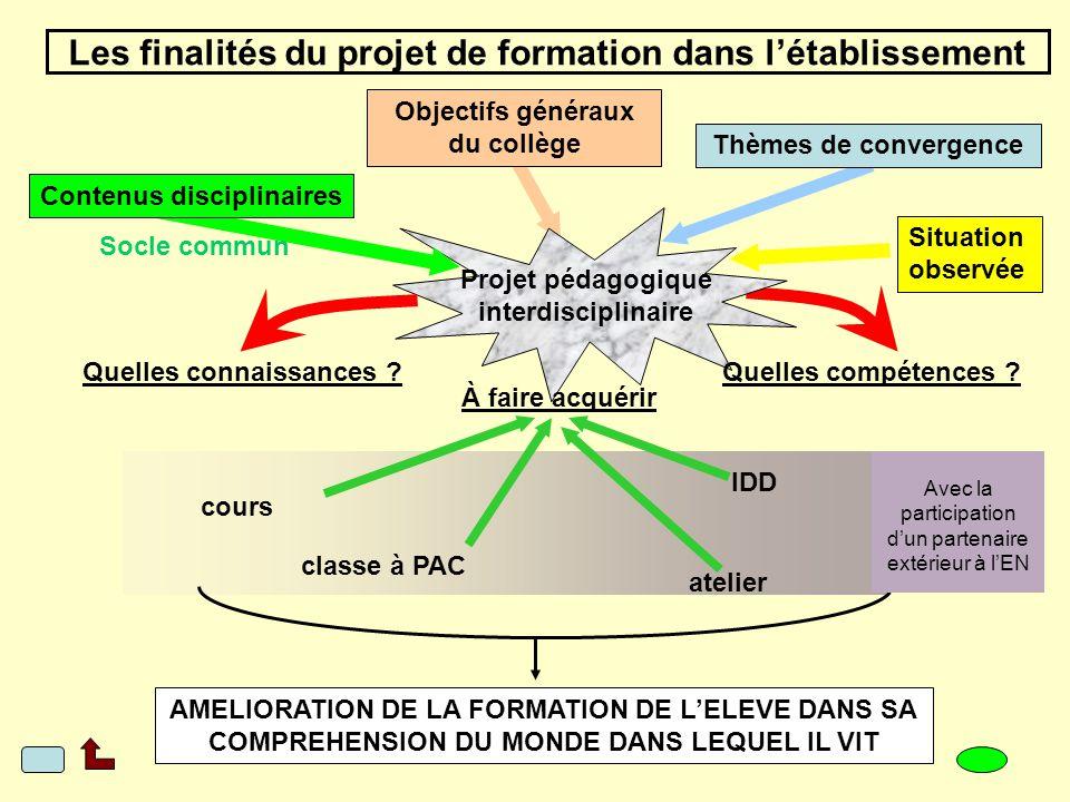 Communication La production dun projet adapté Confrontation : des contenus disciplinaires (et du socle commun) des thèmes de convergence dun projet in