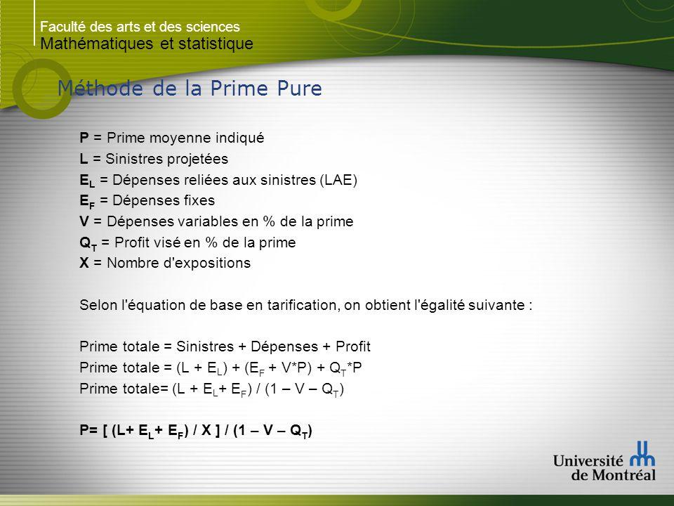 Faculté des arts et des sciences Mathématiques et statistique Méthode de la Prime Pure P = Prime moyenne indiqué L = Sinistres projetées E L = Dépenses reliées aux sinistres (LAE) E F = Dépenses fixes V = Dépenses variables en % de la prime Q T = Profit visé en % de la prime X = Nombre d expositions Selon l équation de base en tarification, on obtient l égalité suivante : Prime totale = Sinistres + Dépenses + Profit Prime totale = (L + E L ) + (E F + V*P) + Q T *P Prime totale= (L + E L + E F ) / (1 – V – Q T ) P= [ (L+ E L + E F ) / X ] / (1 – V – Q T )