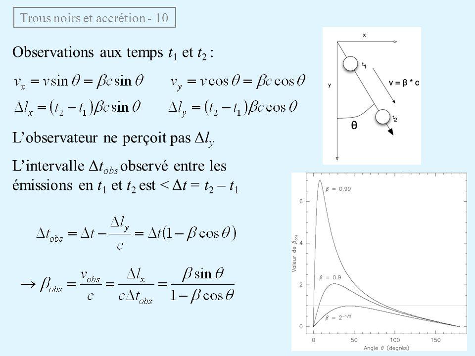 Trous noirs et accrétion - 10 Observations aux temps t 1 et t 2 : Lobservateur ne perçoit pas Δl y Lintervalle Δt obs observé entre les émissions en t