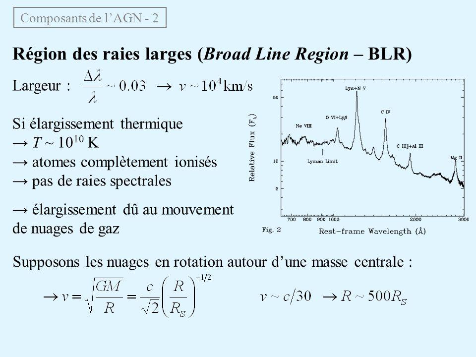 Composants de lAGN - 2 Région des raies larges (Broad Line Region – BLR) Largeur : Si élargissement thermique T ~ 10 10 K atomes complètement ionisés