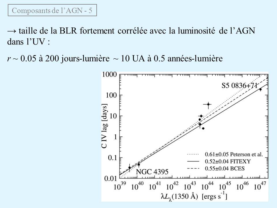 Composants de lAGN - 5 taille de la BLR fortement corrélée avec la luminosité de lAGN dans lUV : r ~ 0.05 à 200 jours-lumière ~ 10 UA à 0.5 années-lum