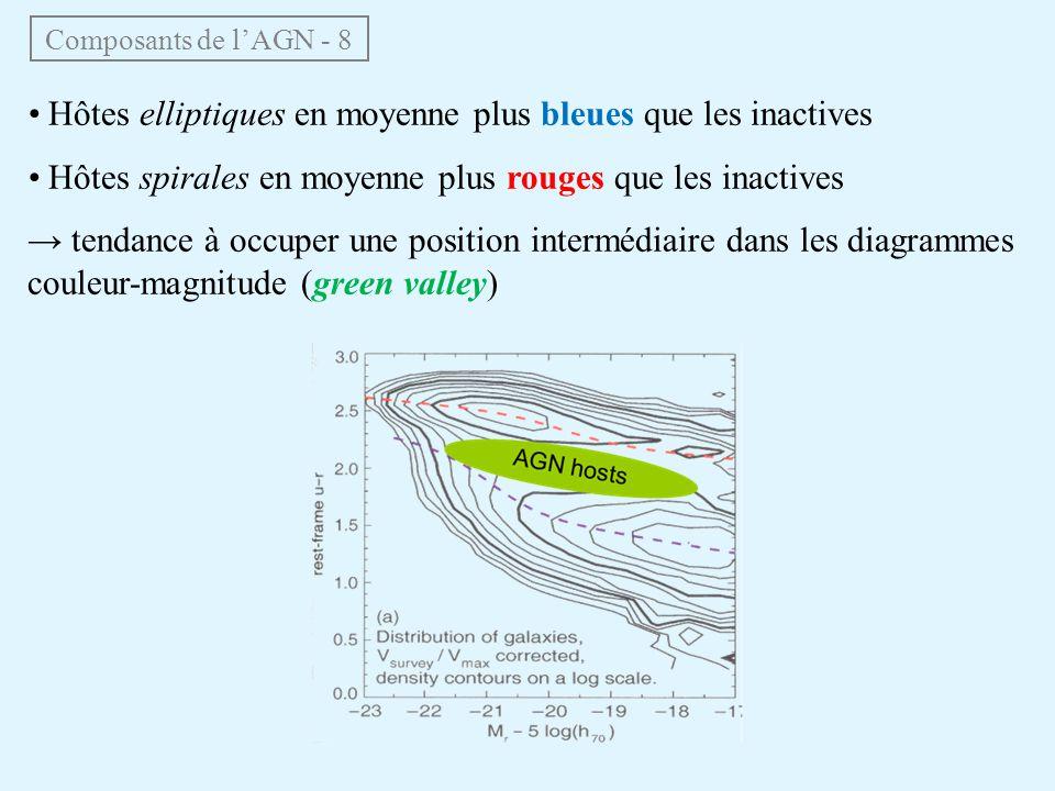 Composants de lAGN - 8 Hôtes elliptiques en moyenne plus bleues que les inactives Hôtes spirales en moyenne plus rouges que les inactives tendance à o