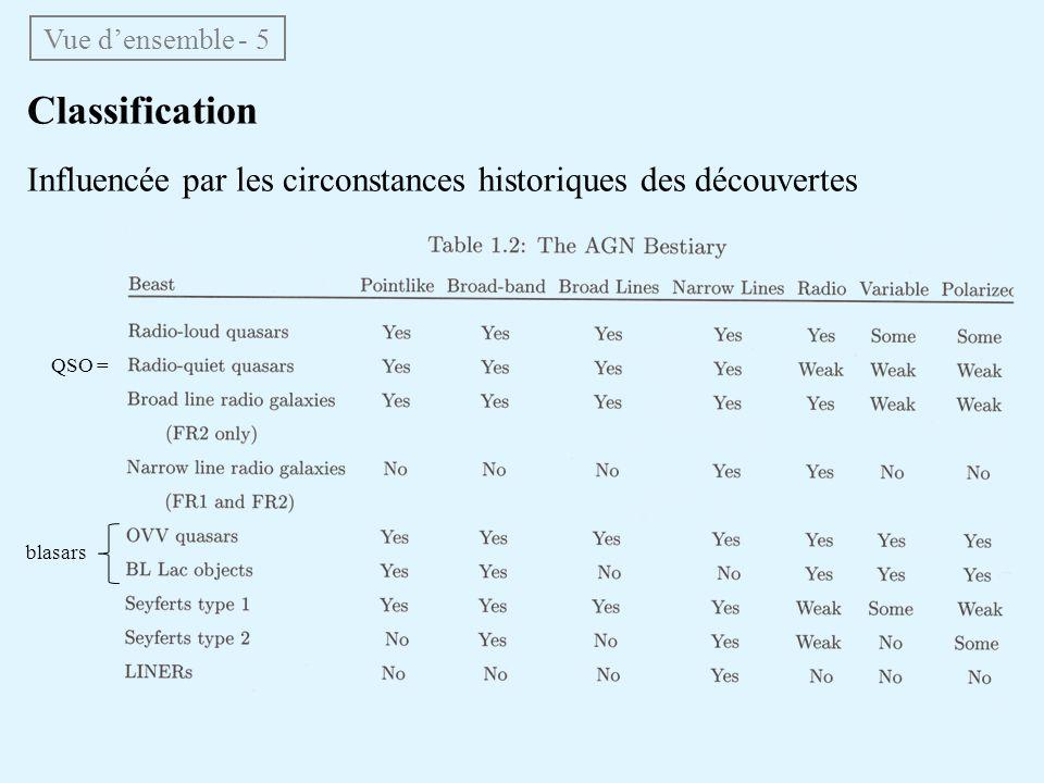 Classification Influencée par les circonstances historiques des découvertes blasars QSO = Vue densemble - 5