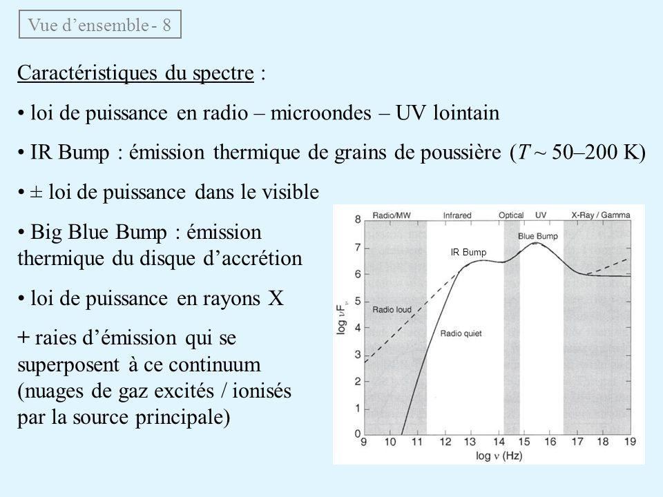 Caractéristiques du spectre : loi de puissance en radio – microondes – UV lointain IR Bump : émission thermique de grains de poussière (T ~ 50–200 K)