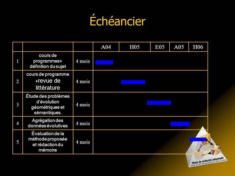 Échéancier A04H05E05A05H06 1 cours de programmes+ définition du sujet 4 mois 2 cours de programme + revue de littérature 4 mois 3 Étude des problèmes
