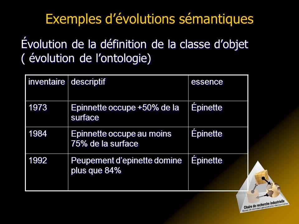 Exemples dévolutions sémantiques inventairedescriptifessence 1973 Epinnette occupe +50% de la surface Épinette 1984 Epinnette occupe au moins 75% de l
