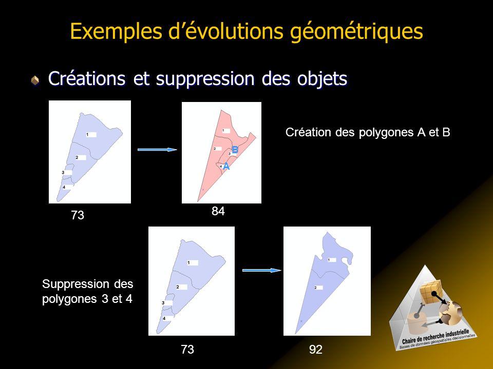 Exemples dévolutions géométriques Créations et suppression des objets Suppression des polygones 3 et 4 7392 73 84 Création des polygones A et B A B