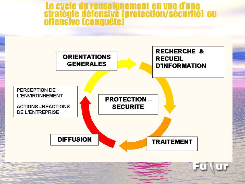 Le cycle du renseignement en vue dune stratégie défensive (protection/sécurité) ou offensive (conquête)